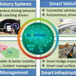 Key Applications of the Smart IoT to Transform Transportation